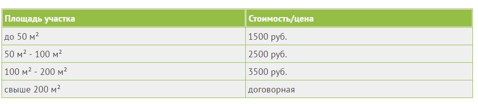 Цены на обработку домов от синатропных насекомых