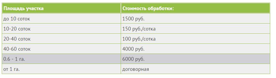 Цены на обработку земельных участков от клещей
