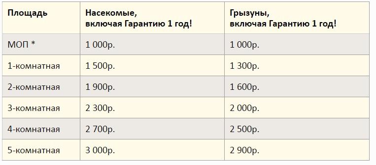 Стоимость услуг в квартире