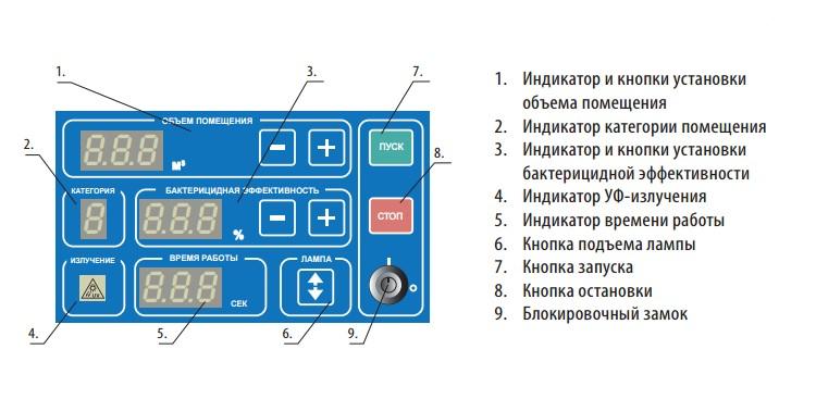 Панель управления установки