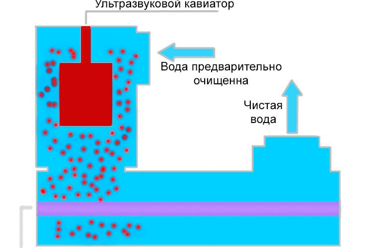 Ультрафиолетовый кавиатор