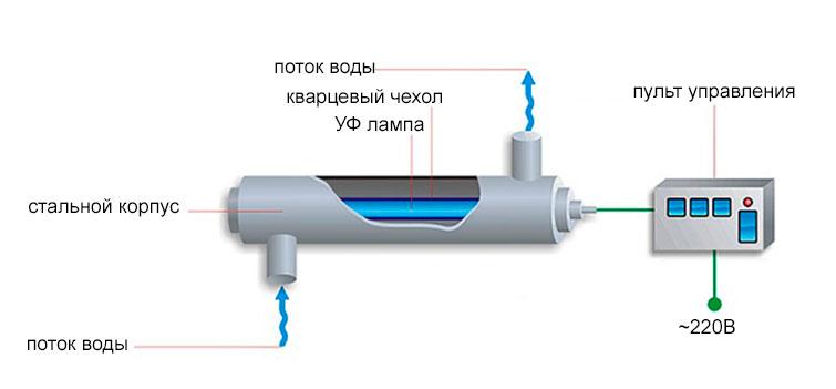 Схема ультрафиолетового обеззараживания воды