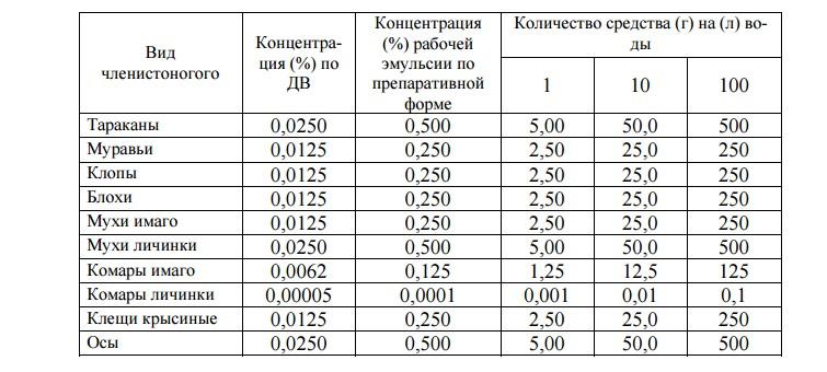 Количество средства, необходимое для приготовления рабочих эмульсий