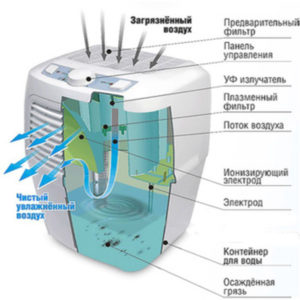 Электростатические фильтры