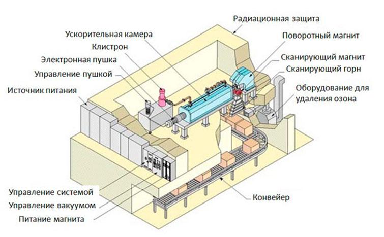 Схема радиационной стерилизации