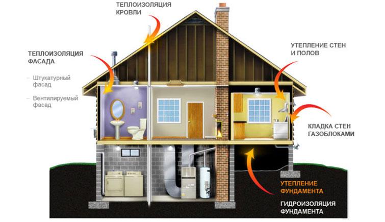 Гидроизоляция дома
