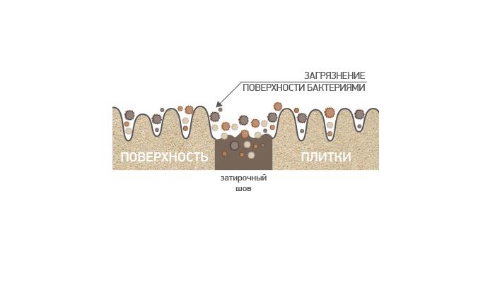 Схема попадания бактерий на плитку керамогранита