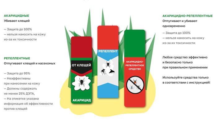 Классификация репеллентов от клещей