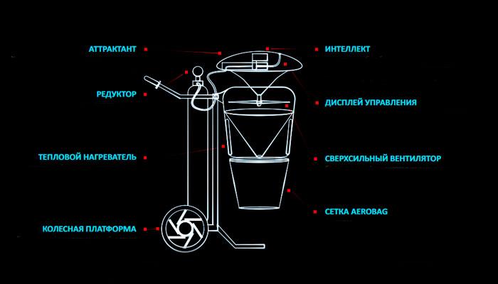 Схема устройства уничтожителя насекомых «Aero»