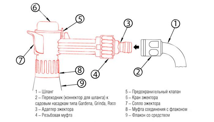 """Конструкция эжектора концентрата """"Dr. Klaus"""""""